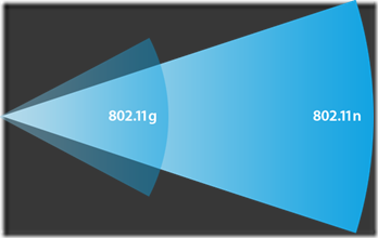 WiFi-bgn